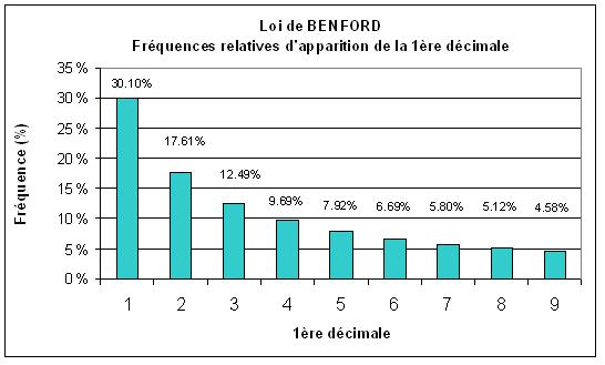 Loi de Benford -Fréquence relative