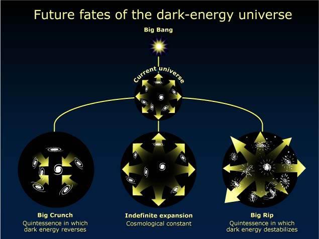 Destin de l'Univers