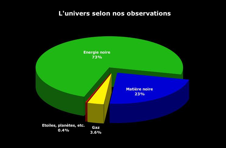 Répartition de la Matière dans l'Univers