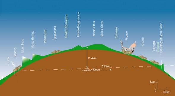 Trajectoire du faisceau de neutrinos (source CERN)