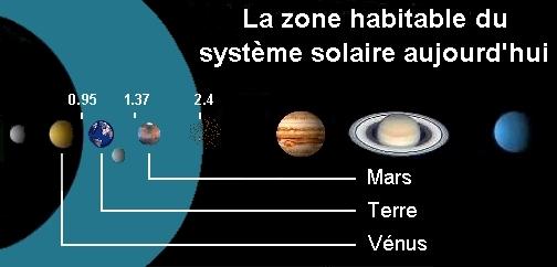 Zone habitable du système solaire