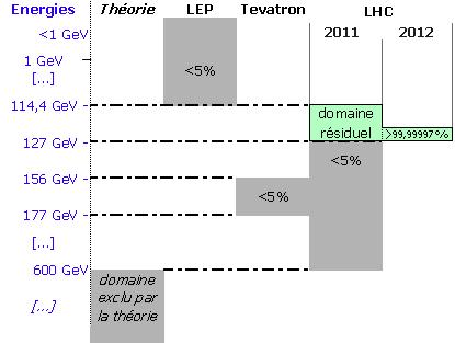 Domaines d'exclusion de l'EnergieHiggs