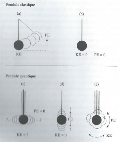 pendule quantique