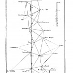 Chaîne de triangles de Dunkerque à Barcelone