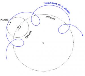 Explication du mouvement apparent d'une planète dans le système géocentré de Ptolémée. A droite, le célèbre jeu spirographe.