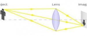 Figure 1 - Principe de la lentille