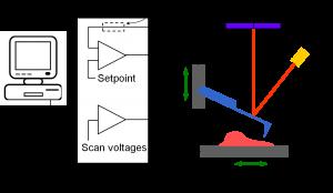 Figure 15 - Principe de l'AFM