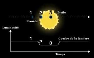 Transit d'une planète devant son étoile et courbe de luminosité (Source : traduction d'une image JPL/NASA)