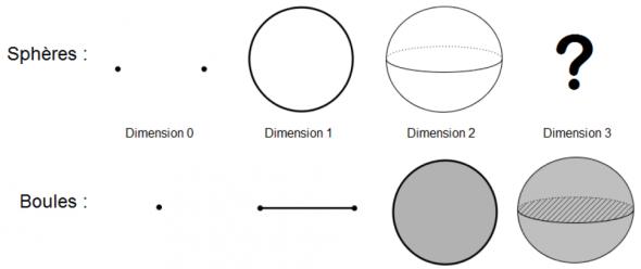 Les sphères et boules suivant les dimensions Le bord d'une boule est une sphère de dimension inférieure.