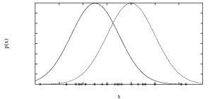 Courbes en cloche ou gaussiennes, avec recouvrement. José M. Vidal, Bayesian Learning.