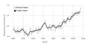 Deviation par rapport à la température moyenne, données NASA
