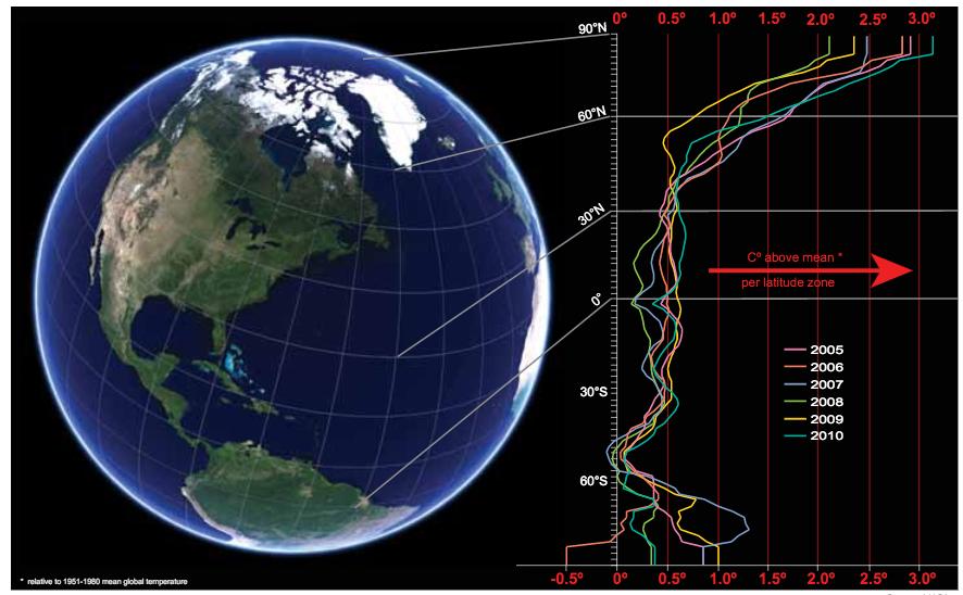 Augmentation de la température moyenne terrestre, par rapport à la latitude et à la moyenne des températures sur la période 1951-1980. Source : NASA