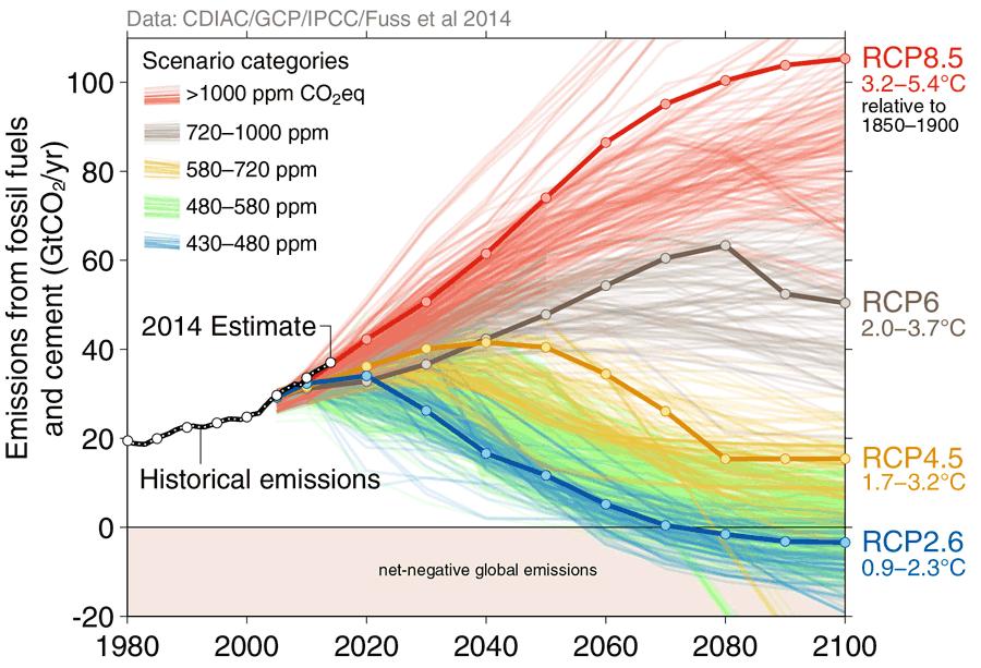 Scénarios et augmentation des températures en fonction des émissions de gaz à effet de serre. Source : GIEC