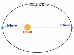 Schéma simplifié de l'orbite de la Terre autour du Soleil, montrant ces deux points particuliers que sont l'aphélie et le périhélie (l'ellipticité est volontairement exagérée sur ce schéma, l'orbite de la Terre étant en pratique très proche d'un cercle). Source : Wikipédia