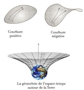 Géométrie courbe espace-temps