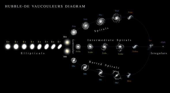 ps277_19Hubble_-_de_Vaucouleurs_Galaxy_Morphology_Diagram.png